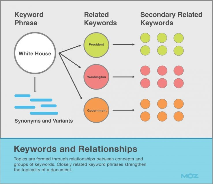 SEO keywords relationships MOZ
