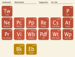 Digital Marketing: The Periodic Table of Content
